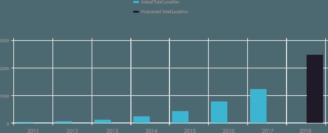 graph_chart
